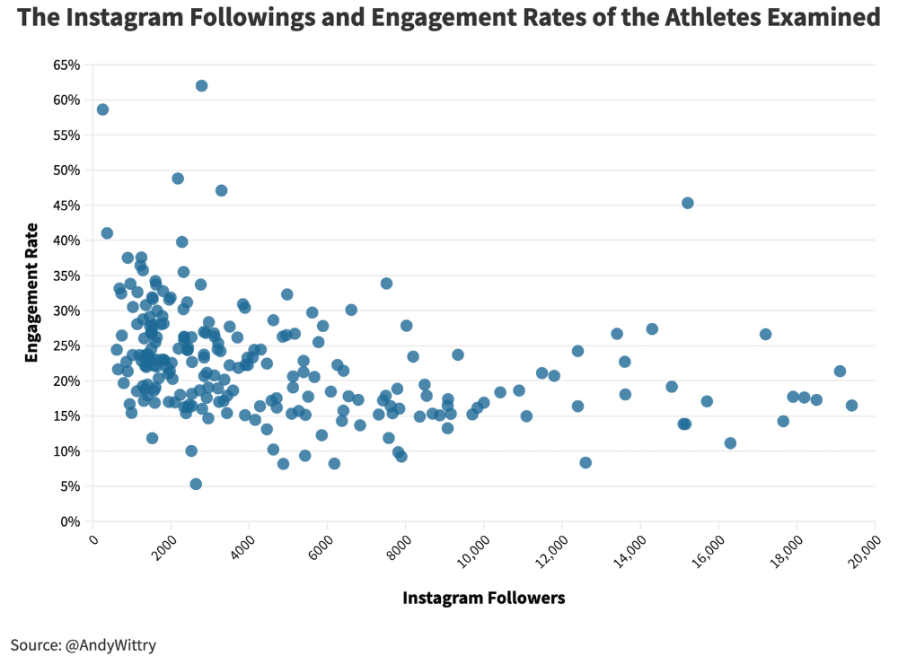 An Analysis Of Instagram Data For All-Americans